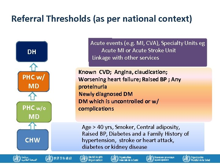 Referral Thresholds (as per national context) DH PHC w/ MD PHC w/o MD CHW