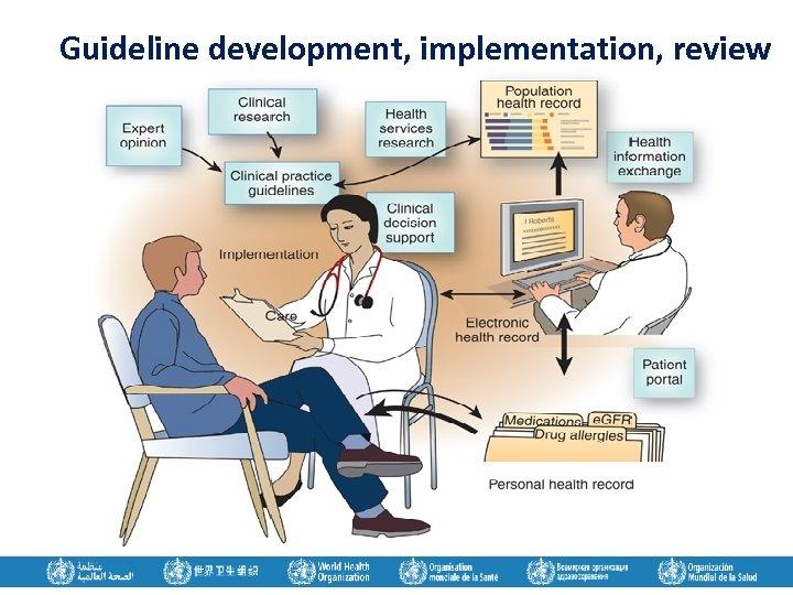 Guideline development, implementation, review