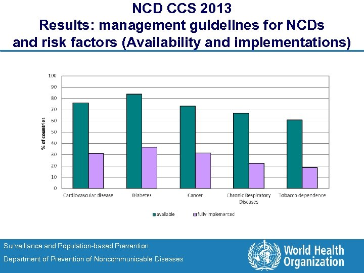NCD CCS 2013 Results: management guidelines for NCDs and risk factors (Availability and implementations)