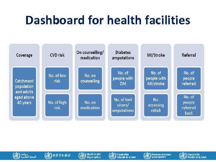 Dashboard for health facilities