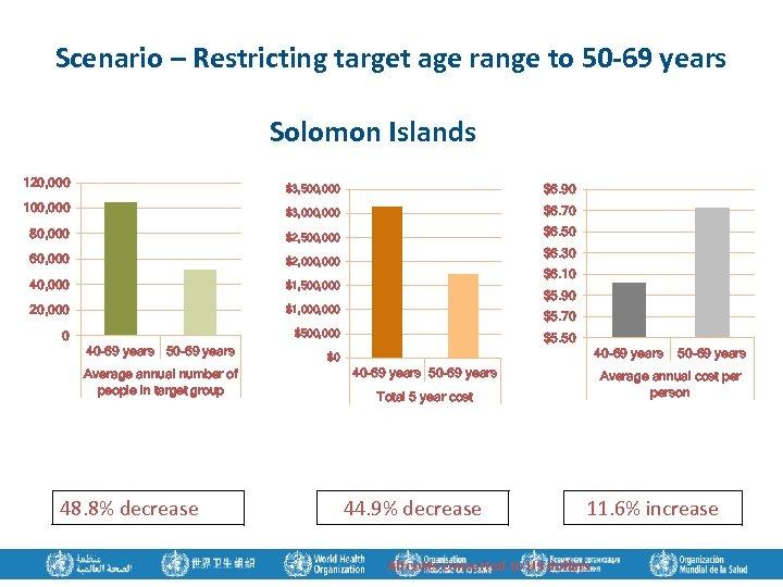 Scenario – Restricting target age range to 50 -69 years Solomon Islands 120, 000