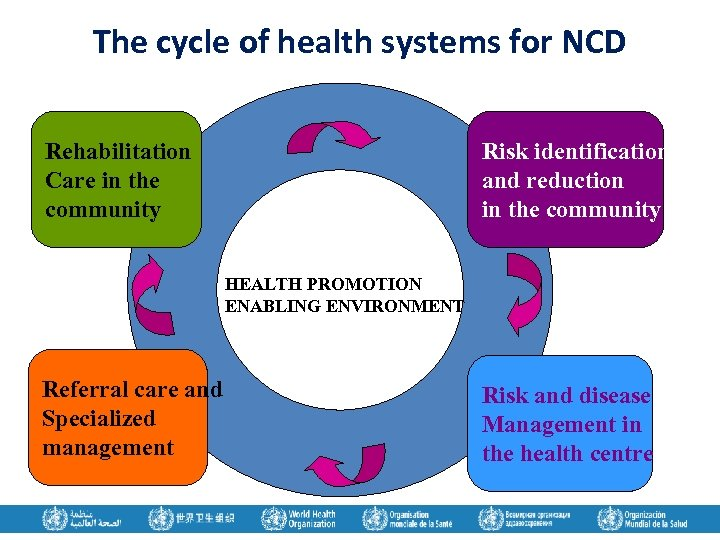 The cycle of health systems for NCD Rehabilitation Care in the community Risk identification