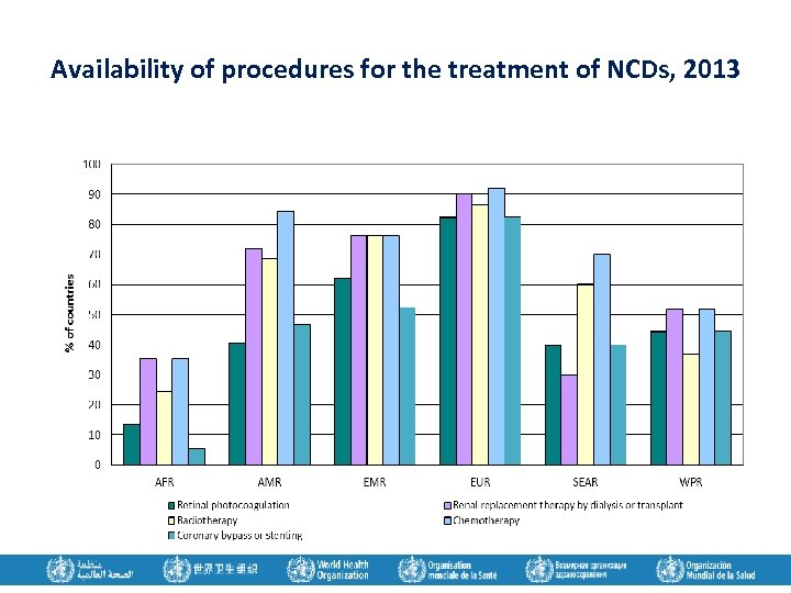 Availability of procedures for the treatment of NCDs, 2013