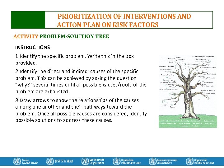 PRIORITIZATION OF INTERVENTIONS AND ACTION PLAN ON RISK FACTORS ACTIVITY PROBLEM-SOLUTION TREE INSTRUCTIONS: 1.