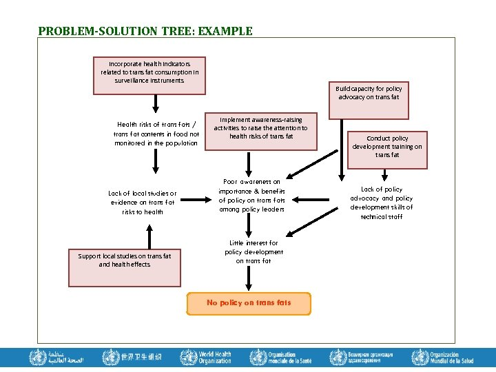 PROBLEM-SOLUTION TREE: EXAMPLE Incorporate health indicators related to trans fat consumption in surveillance instruments