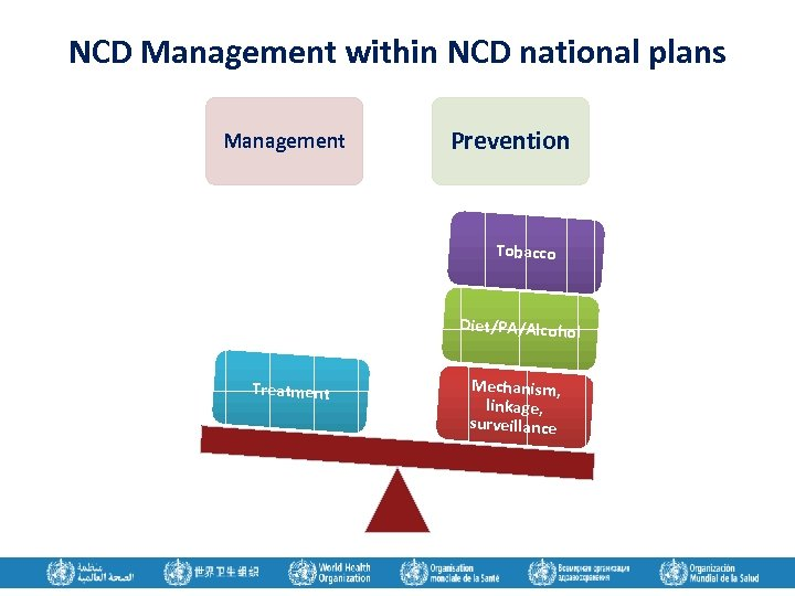 NCD Management within NCD national plans Management Prevention Tobacco Diet/PA/Alcohol Treatment Mechanism, linkage, surveillance