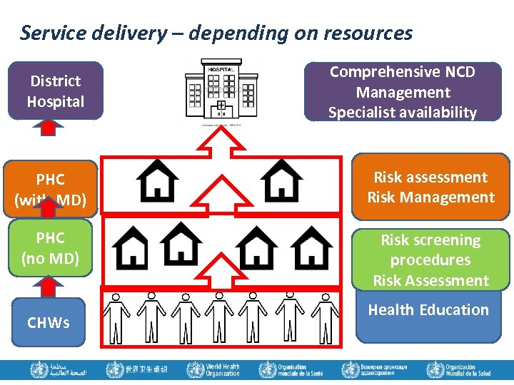 Service delivery – depending on resources District Hospital Comprehensive NCD Management Specialist availability PHC