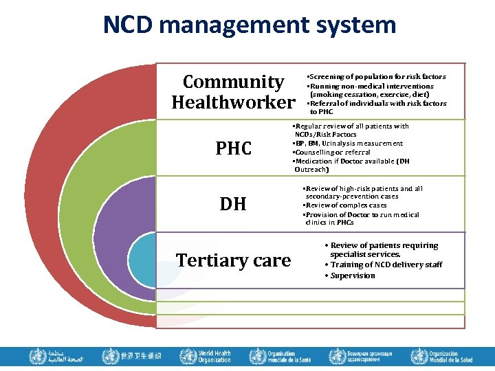 NCD management system Community Healthworker PHC DH Tertiary care • Screening of population for