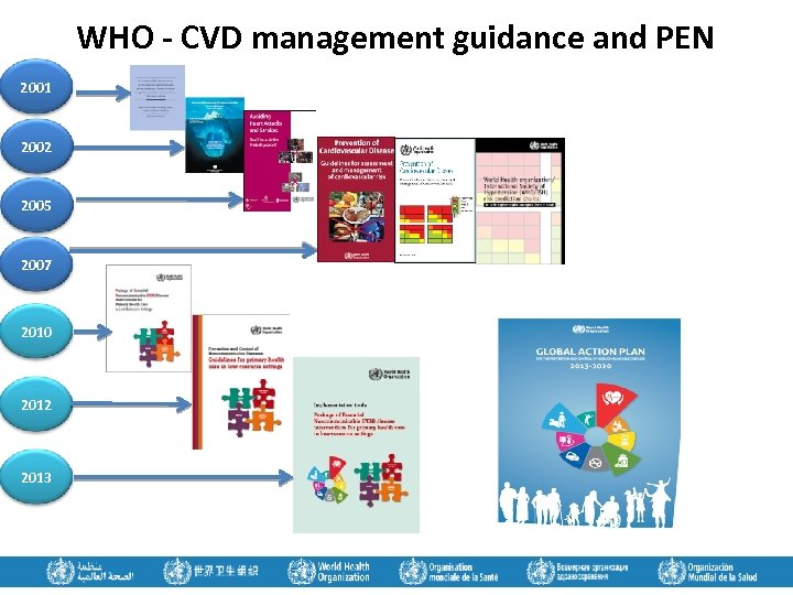 WHO - CVD management guidance and PEN 2001 2002 2005 2007 2010 2012 2013