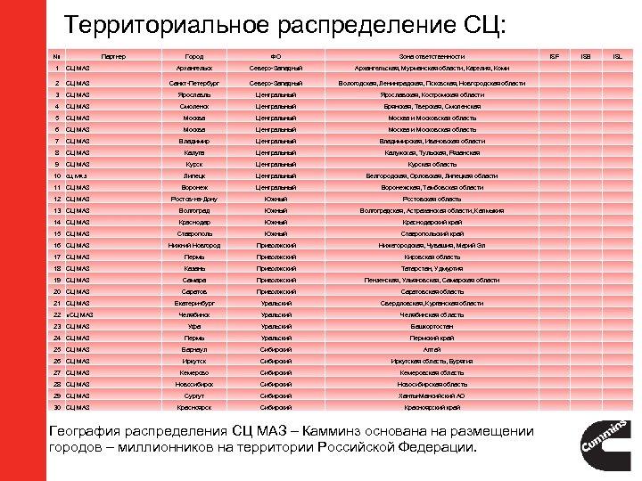 Территориальное распределение СЦ: № Город ФО Зона ответственности ISF ISB ISL 1 СЦ МАЗ