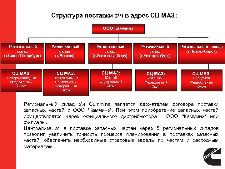 Структура поставки зч в адрес СЦ МАЗ: ООО Камминз Региональный склад (г. Санкт-Петербург) Региональный