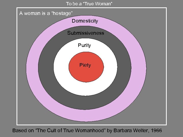 "To be a ""True Woman"" A woman is a ""hostage"" Domesticity Submissiveness Purity Piety"