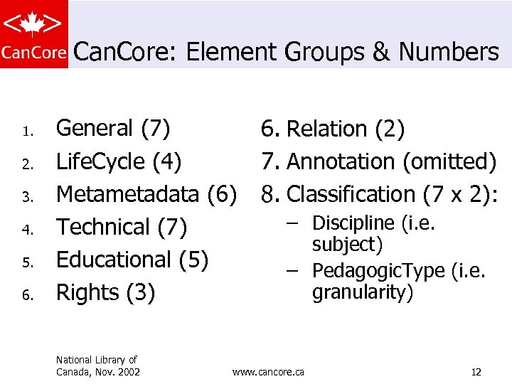 Can. Core: Element Groups & Numbers 1. 2. 3. 4. 5. 6. General (7)