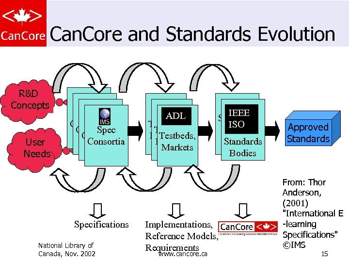 Can. Core and Standards Evolution R&D Concepts User Needs Spec Consortia Specifications National Library