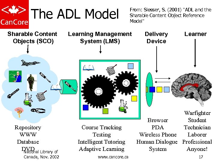 The ADL Model Sharable Content Objects (SCO) Repository WWW Database DVD Library of National
