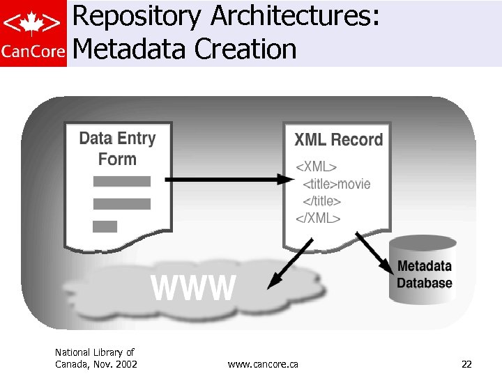 Repository Architectures: Metadata Creation National Library of Canada, Nov. 2002 www. cancore. ca 22
