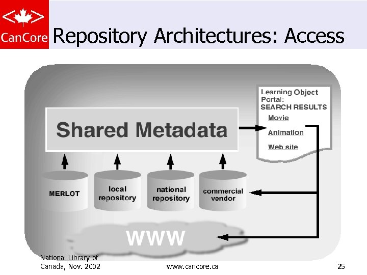 Repository Architectures: Access National Library of Canada, Nov. 2002 www. cancore. ca 25