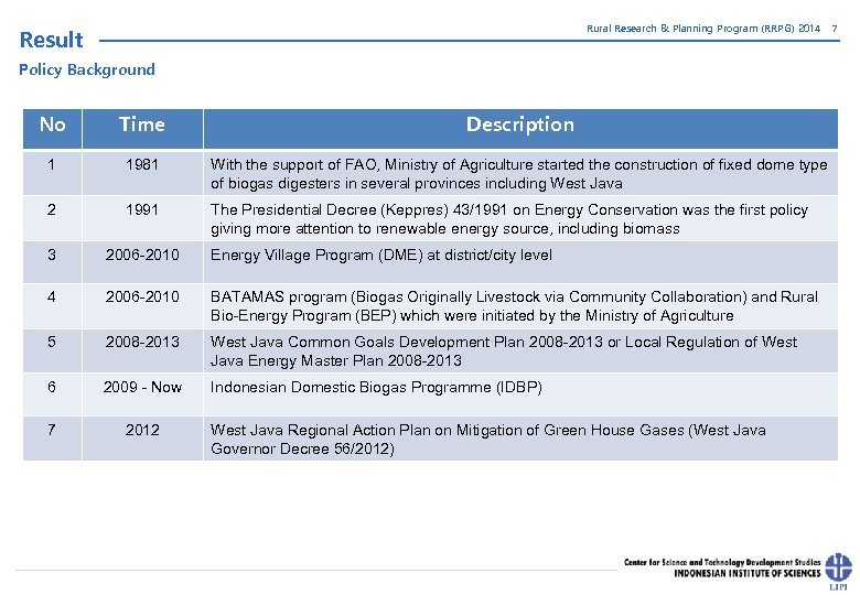 Rural Research & Planning Program (RRPG) 2014 Result 7 Policy Background No Time Description