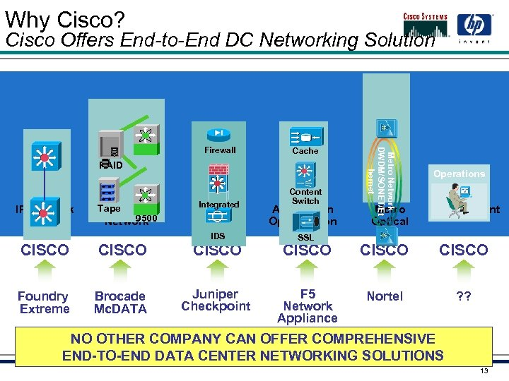 Why Cisco? Cisco Offers End-to-End DC Networking Solution FC SAN Firewall Cache RAID Tape