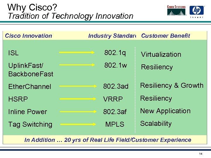 Why Cisco? Tradition of Technology Innovation Cisco Innovation Industry Standard Customer Benefit ISL 802.