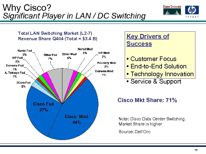 Why Cisco? Significant Player in LAN / DC Switching Total LAN Switching Market (L