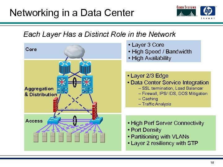 Networking in a Data Center Each Layer Has a Distinct Role in the Network