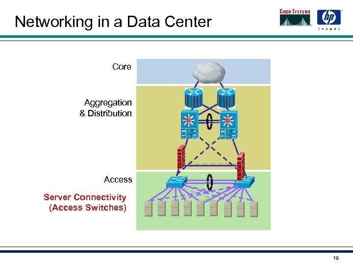 Networking in a Data Center Core Aggregation & Distribution Access Server Connectivity (Access Switches)