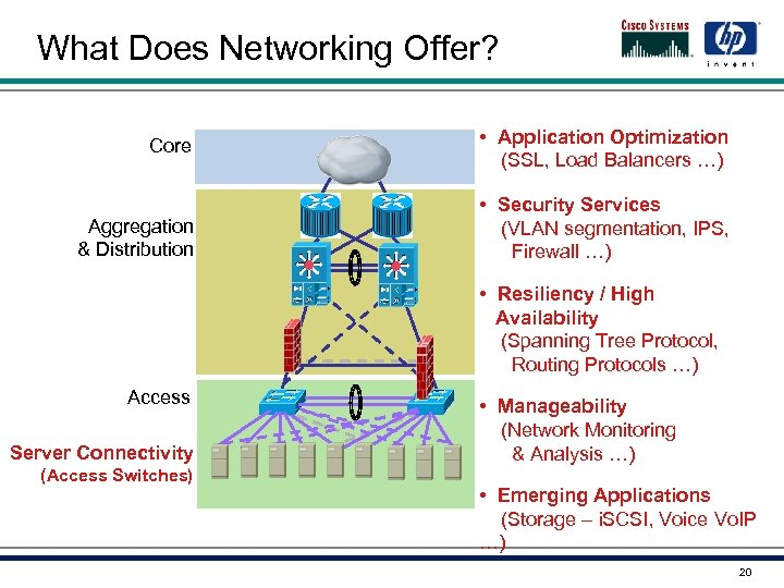 What Does Networking Offer? Core • Application Optimization (SSL, Load Balancers …) Aggregation &