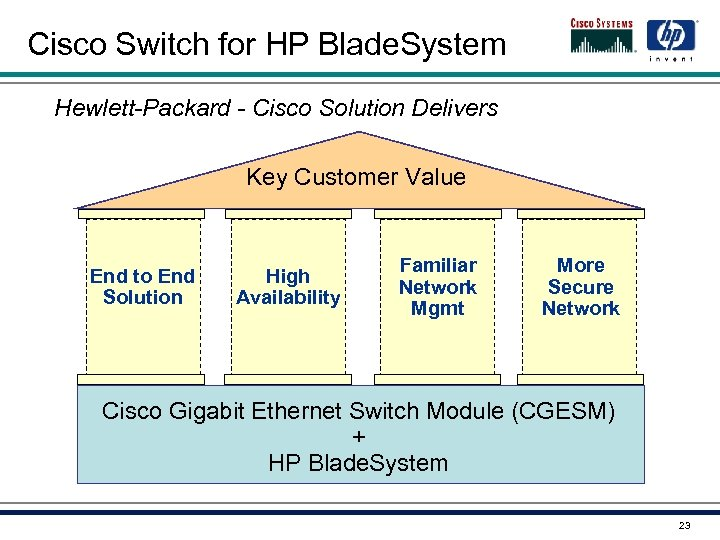 Cisco Switch for HP Blade. System Hewlett-Packard - Cisco Solution Delivers Key Customer Value
