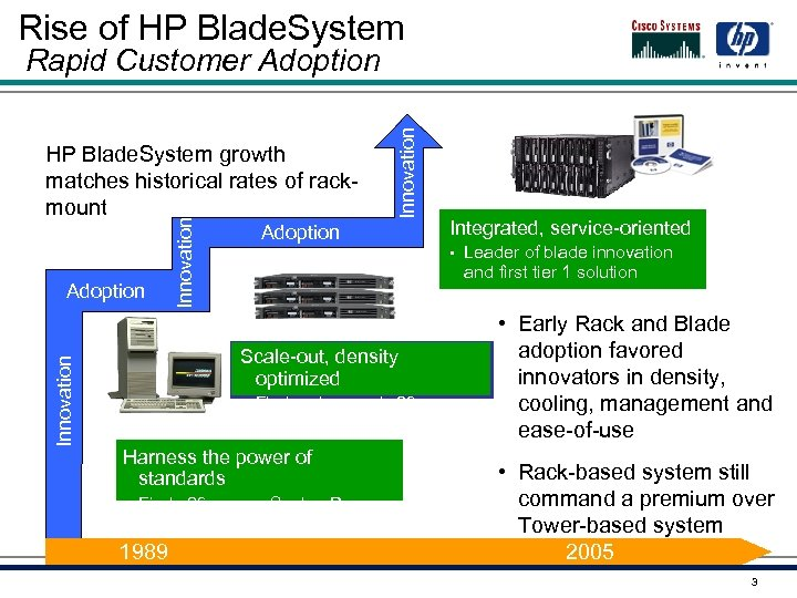 Rise of HP Blade. System Innovation Adoption Innovation HP Blade. System growth matches historical