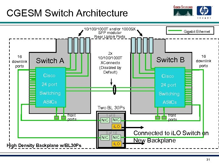 CGESM Switch Architecture 10/1000 T and/or 1000 SX SFP modular Rear Uplink Ports 16