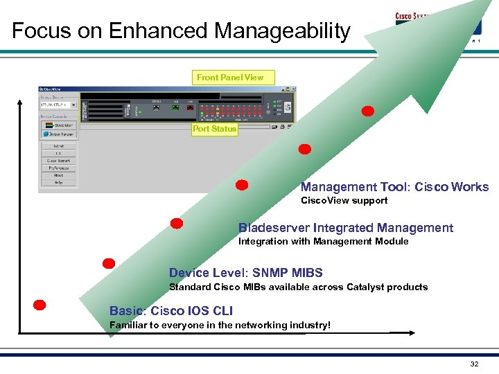 Focus on Enhanced Manageability Front Panel View Port Status Management Tool: Cisco Works Cisco.