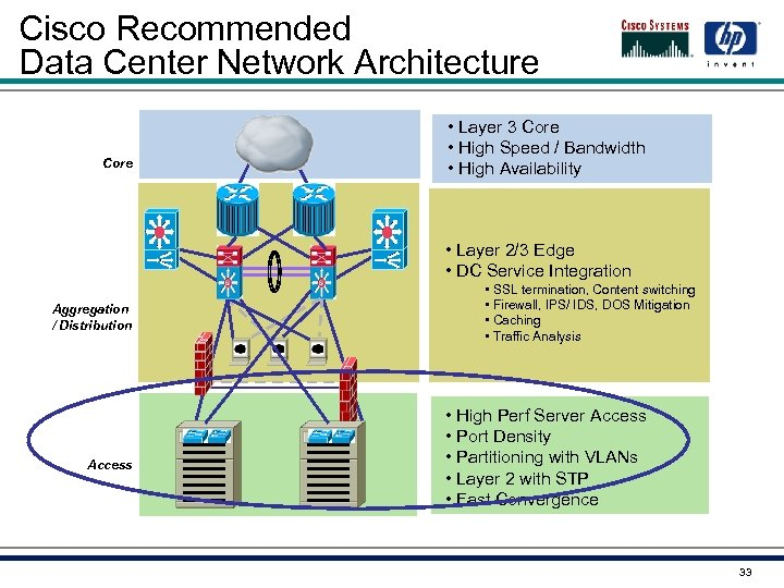 Cisco Recommended Data Center Network Architecture Core • Layer 3 Core • High Speed