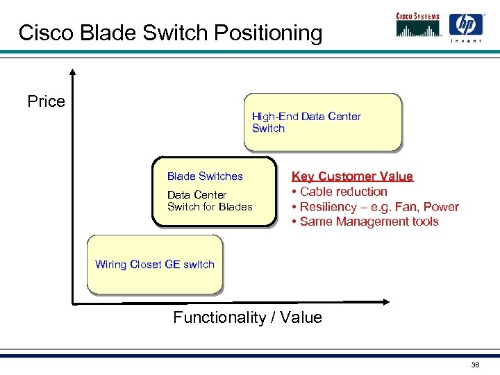 Cisco Blade Switch Positioning Price High-End Data Center Switch Blade Switches Data Center Switch