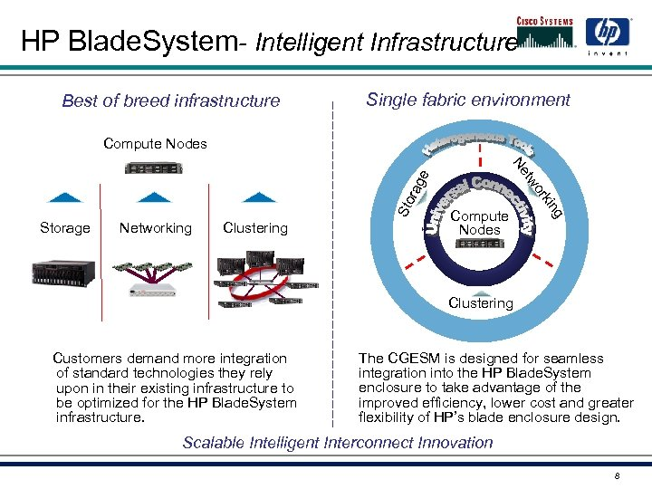 HP Blade. System- Intelligent Infrastructure Best of breed infrastructure Single fabric environment Compute Nodes