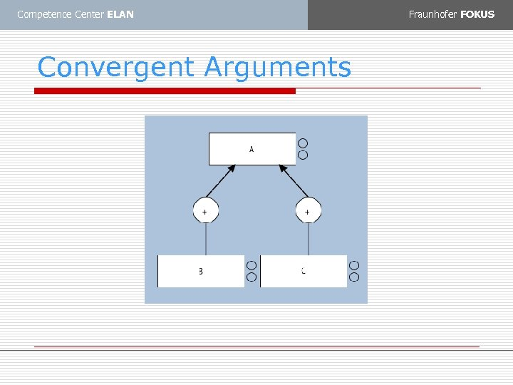 Competence Center ELAN Convergent Arguments Fraunhofer FOKUS