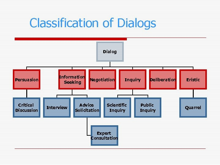 Classification of Dialogs Dialog Persuasion Critical Discussion Information Seeking Interview Negotiation Advice Solicitation Inquiry