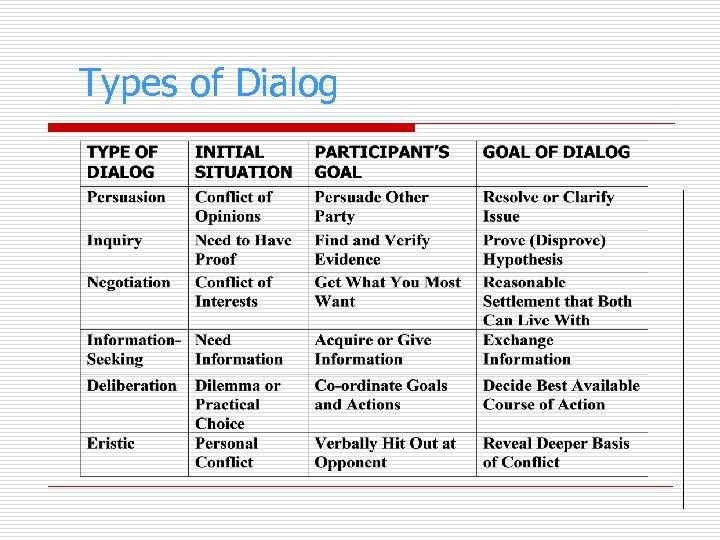Types of Dialog
