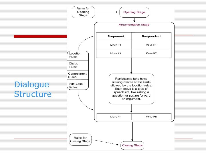 Dialogue Structure