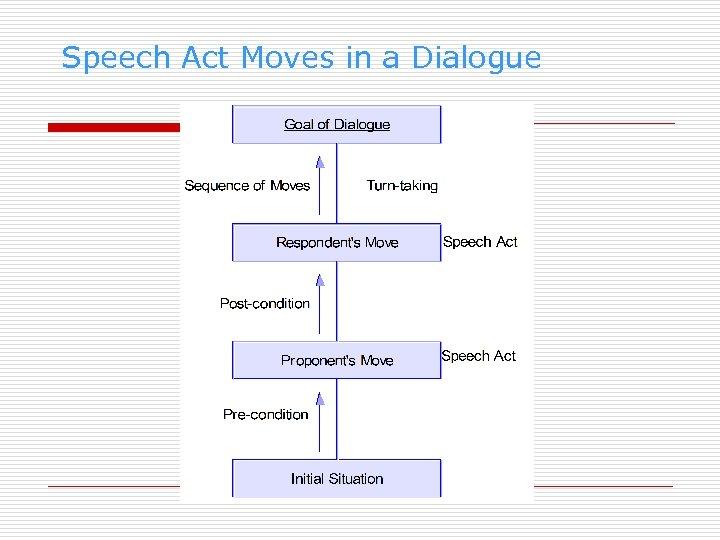 Speech Act Moves in a Dialogue