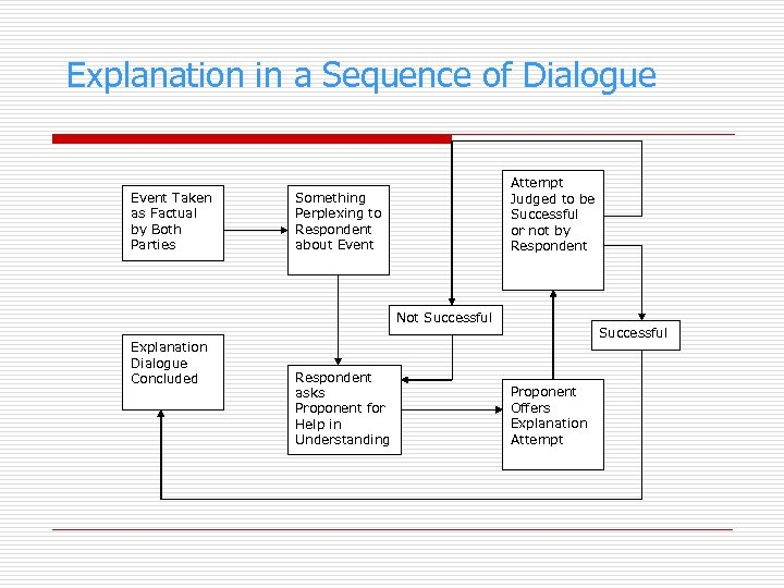 Explanation in a Sequence of Dialogue Event Taken as Factual by Both Parties Attempt