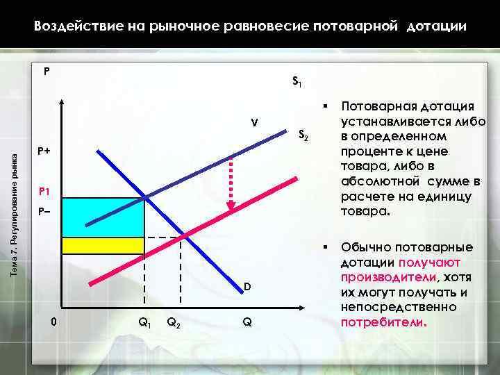 Воздействие на рыночное равновесие потоварной дотации P S 1 § § Тема 7. Регулирование