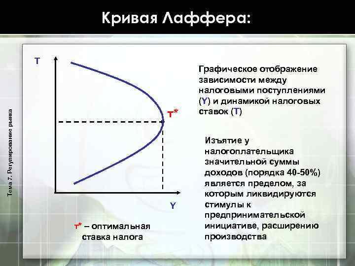 Кривая Лаффера: T Тема 7. Регулирование рынка т* Y т* – оптимальная ставка налога