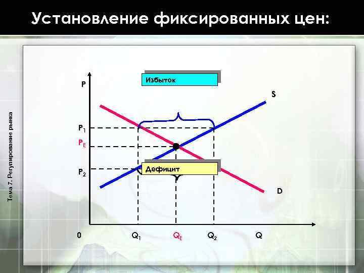 Установление фиксированных цен: Избыток Тема 7. Регулирование рынка P S P 1 PE Дефицит