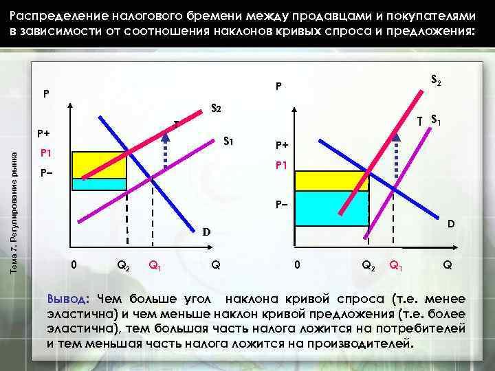 Распределение налогового бремени между продавцами и покупателями в зависимости от соотношения наклонов кривых спроса