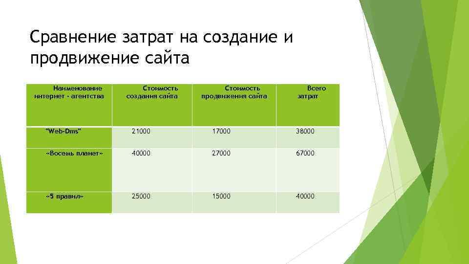Затраты на создание сайта в интернете ск уралсиб страховая компания официальный сайт