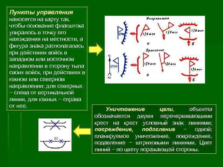 Пункты управления наносятся на карту так, чтобы основание флагштока упиралось в точку его нахождения