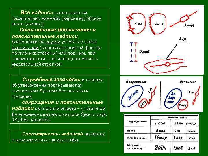 д 1 мс 5 Все надписи располагаются параллельно нижнему (верхнему) обрезу карты (схемы); 4