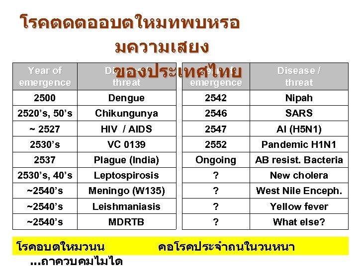โรคตดตออบตใหมทพบหรอ มความเสยง Year of Disease / Year of ของประเทศไทย emergence threat emergence Disease /