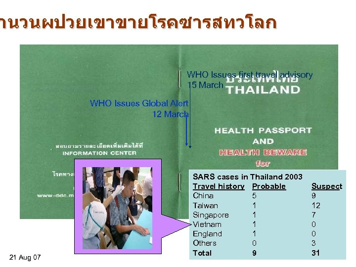 ำนวนผปวยเขาขายโรคซารสทวโลก WHO Issues first travel advisory 15 March WHO Issues Global Alert 12 March